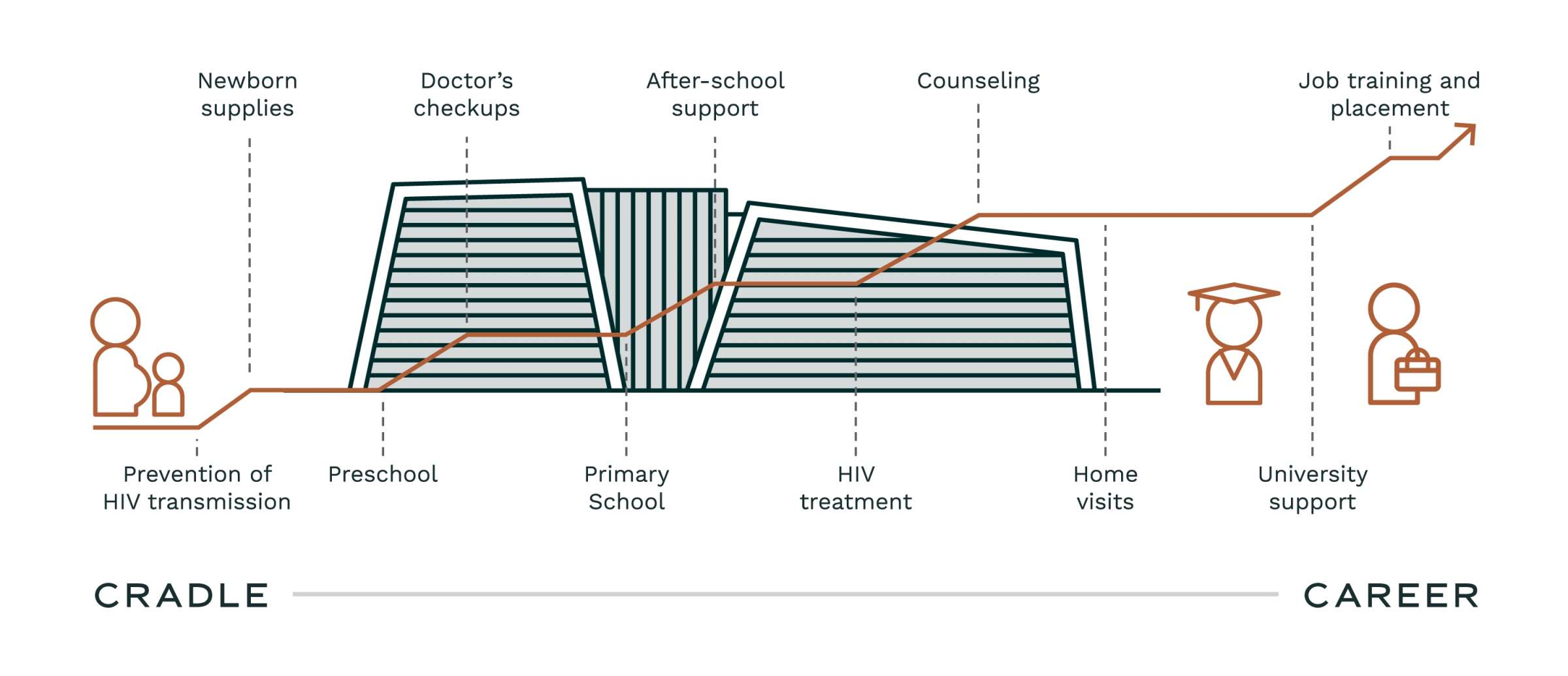 Ubuntu Pathways Annual Report Pathway Graphic